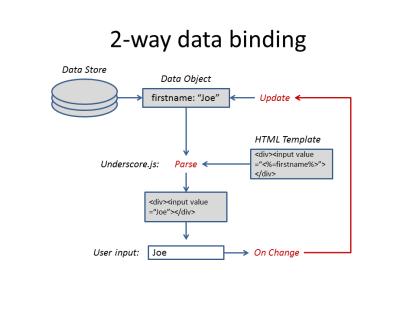 2 way data binding